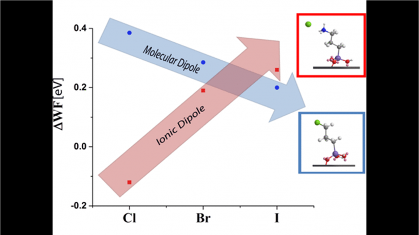 Molecular and Ionic Dipole Effects on the Electronic Properties of Si-/SiO2-Grafted Alkylamine Monolayers